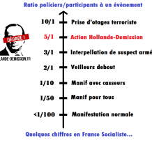 Quelques ratios de la France socialiste...