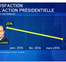 Hollande en chute libre, mais pourtant le système le soutient.